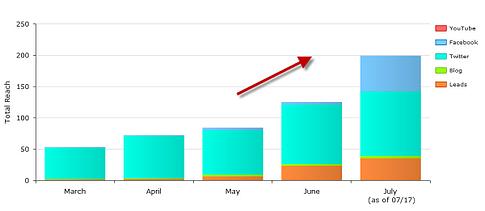 cms marketing results resized 600