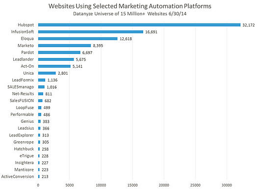 marketing_automation_usage