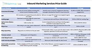 Inbound services pricing guide