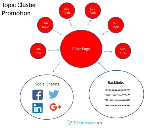 Topic Cluster Promotion