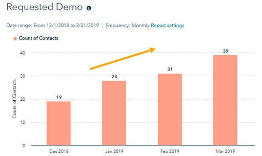 Optimize 3.0 Results Requested Demo
