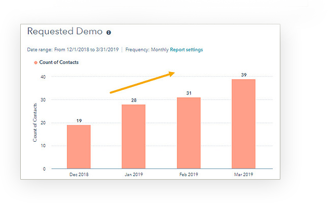 HubSpot results with Optimize 3.0